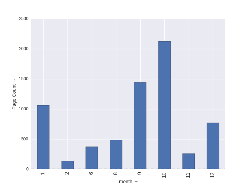 pages_per_month